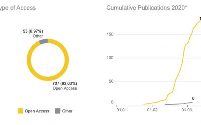Open Access in Near Time